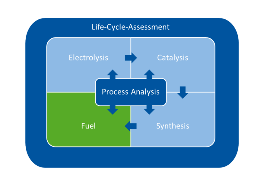 The analysis covers an electrolysis, a catalysis, a synthesis, the fuel and a process analysis.